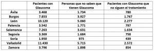 Tabla glaucoma Castilla y León